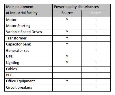 power quality disturbances