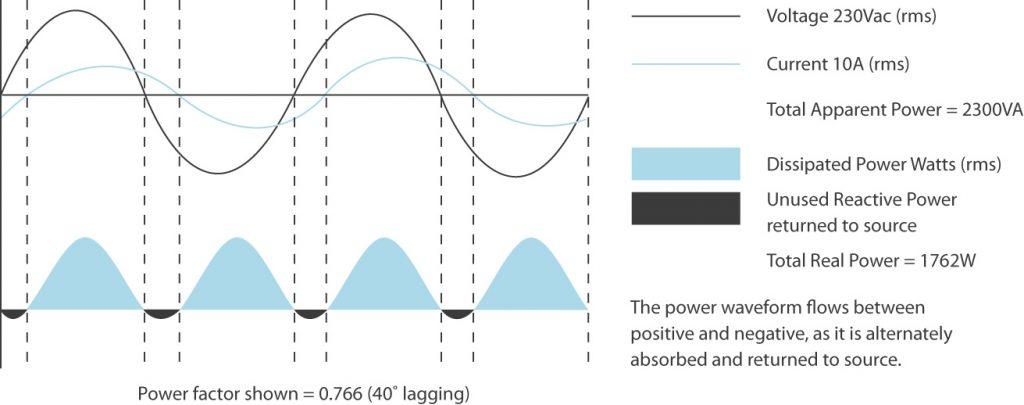 Lagging Power Factor