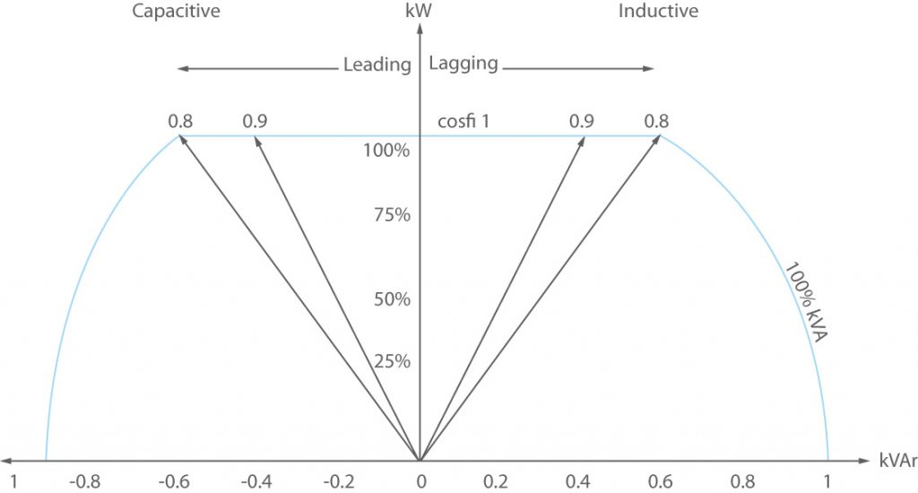 power factor relates to UPS efficiency